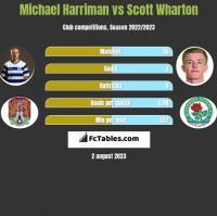 Michael Harriman vs Scott Wharton h2h player stats