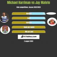 Michael Harriman vs Jay Matete h2h player stats