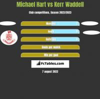 Michael Hart vs Kerr Waddell h2h player stats
