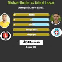 Michael Hector vs Achraf Lazaar h2h player stats