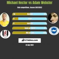 Michael Hector vs Adam Webster h2h player stats