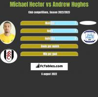 Michael Hector vs Andrew Hughes h2h player stats