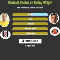 Michael Hector vs Bailey Wright h2h player stats