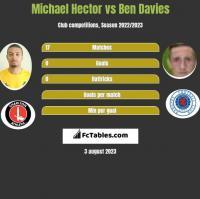 Michael Hector vs Ben Davies h2h player stats