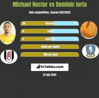 Michael Hector vs Dominic Iorfa h2h player stats