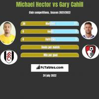 Michael Hector vs Gary Cahill h2h player stats