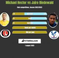 Michael Hector vs Jairo Riedewald h2h player stats
