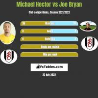 Michael Hector vs Joe Bryan h2h player stats