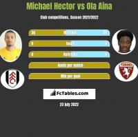 Michael Hector vs Ola Aina h2h player stats