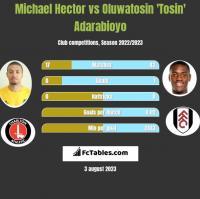 Michael Hector vs Oluwatosin 'Tosin' Adarabioyo h2h player stats