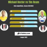 Michael Hector vs Tim Ream h2h player stats