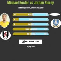 Michael Hector vs Jordan Storey h2h player stats