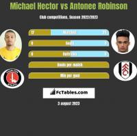 Michael Hector vs Antonee Robinson h2h player stats