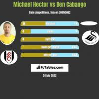 Michael Hector vs Ben Cabango h2h player stats
