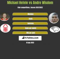 Michael Hefele vs Andre Wisdom h2h player stats
