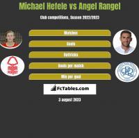 Michael Hefele vs Angel Rangel h2h player stats