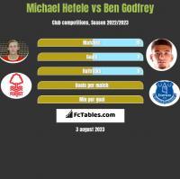 Michael Hefele vs Ben Godfrey h2h player stats