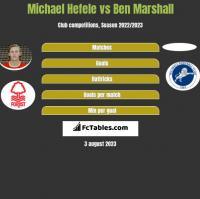 Michael Hefele vs Ben Marshall h2h player stats