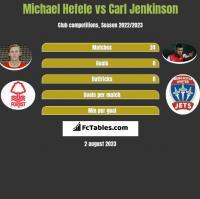 Michael Hefele vs Carl Jenkinson h2h player stats