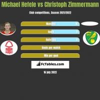 Michael Hefele vs Christoph Zimmermann h2h player stats