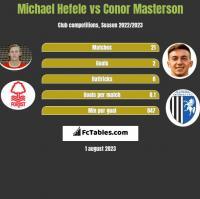 Michael Hefele vs Conor Masterson h2h player stats