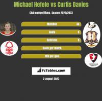 Michael Hefele vs Curtis Davies h2h player stats