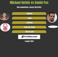 Michael Hefele vs Daniel Fox h2h player stats