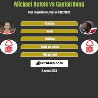 Michael Hefele vs Gaetan Bong h2h player stats