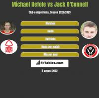 Michael Hefele vs Jack O'Connell h2h player stats