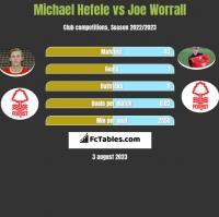 Michael Hefele vs Joe Worrall h2h player stats