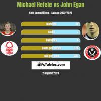 Michael Hefele vs John Egan h2h player stats