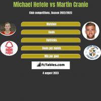 Michael Hefele vs Martin Cranie h2h player stats