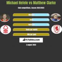 Michael Hefele vs Matthew Clarke h2h player stats