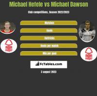 Michael Hefele vs Michael Dawson h2h player stats
