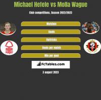 Michael Hefele vs Molla Wague h2h player stats