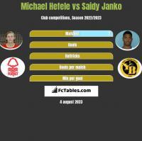 Michael Hefele vs Saidy Janko h2h player stats
