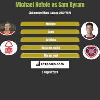 Michael Hefele vs Sam Byram h2h player stats