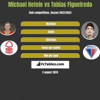 Michael Hefele vs Tobias Figueiredo h2h player stats
