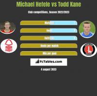 Michael Hefele vs Todd Kane h2h player stats