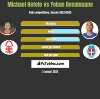 Michael Hefele vs Yohan Benalouane h2h player stats
