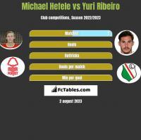 Michael Hefele vs Yuri Ribeiro h2h player stats