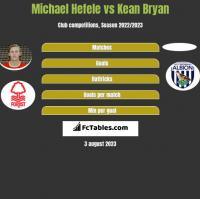 Michael Hefele vs Kean Bryan h2h player stats
