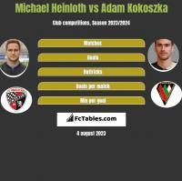Michael Heinloth vs Adam Kokoszka h2h player stats
