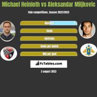 Michael Heinloth vs Aleksandar Miljkovic h2h player stats