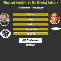 Michael Heinloth vs Bartlomiej Babiarz h2h player stats