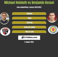 Michael Heinloth vs Benjamin Kessel h2h player stats