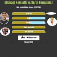 Michael Heinloth vs Borja Fernandez h2h player stats