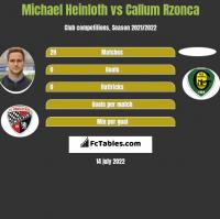 Michael Heinloth vs Callum Rzonca h2h player stats