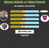 Michael Heinloth vs Fabian Piasecki h2h player stats