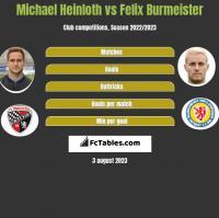 Michael Heinloth vs Felix Burmeister h2h player stats